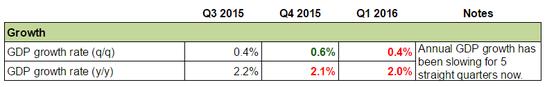 U.K Economy: Growth
