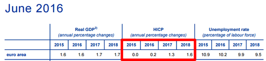 ECB Projection: HICP