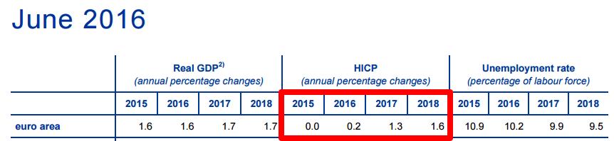 ECB Projection: HICP