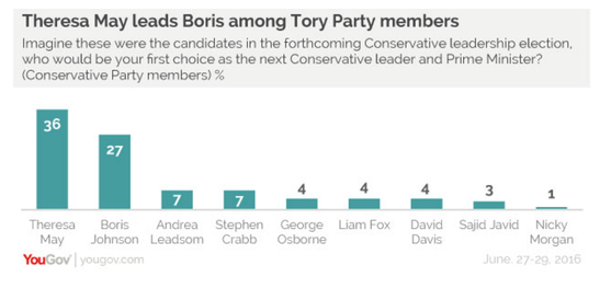 New YouGov Poll
