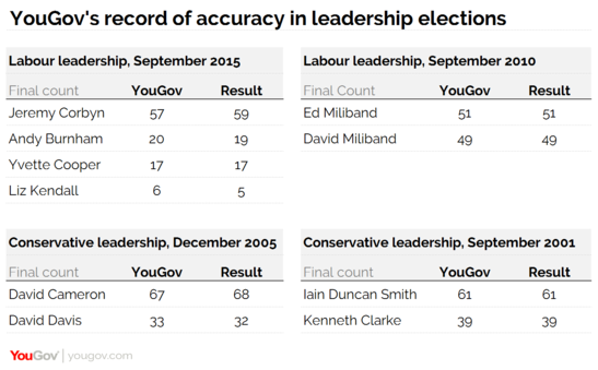 YouGov Track Record