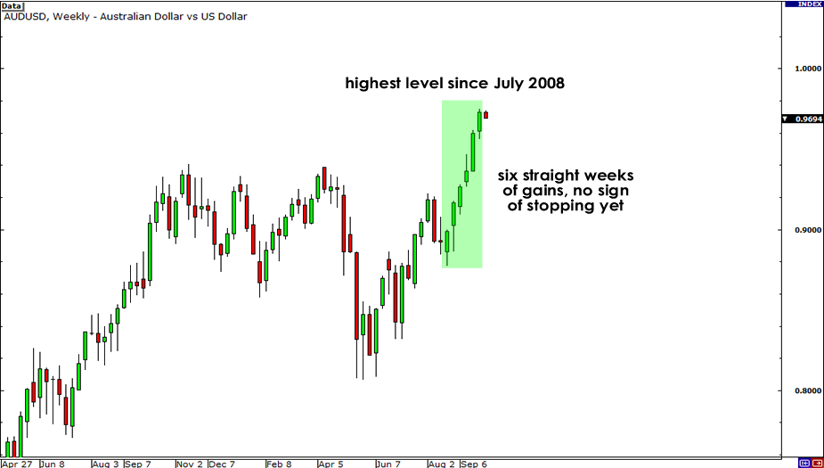 Weekly chart of AUD/USD