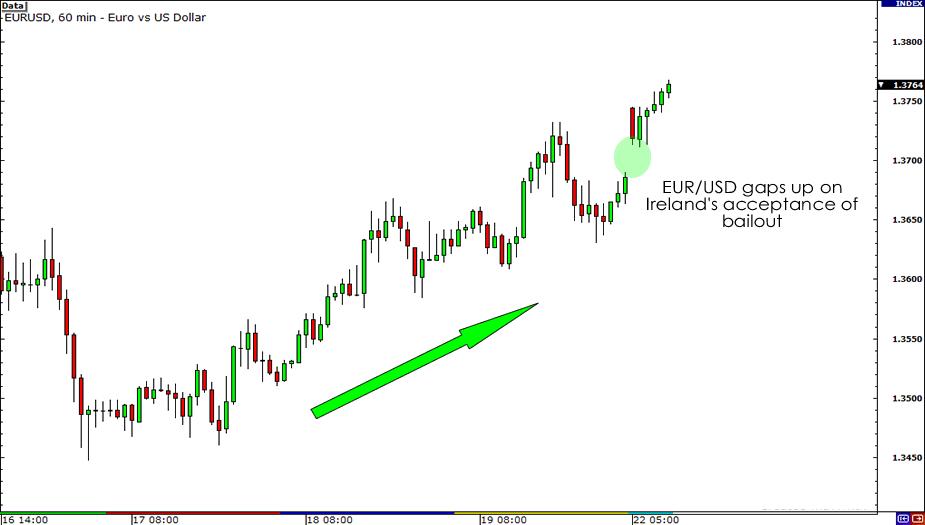EUR/USD Gap