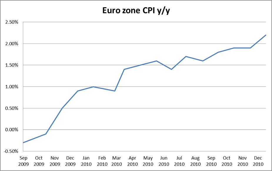 Euro zone CPI year-on-year