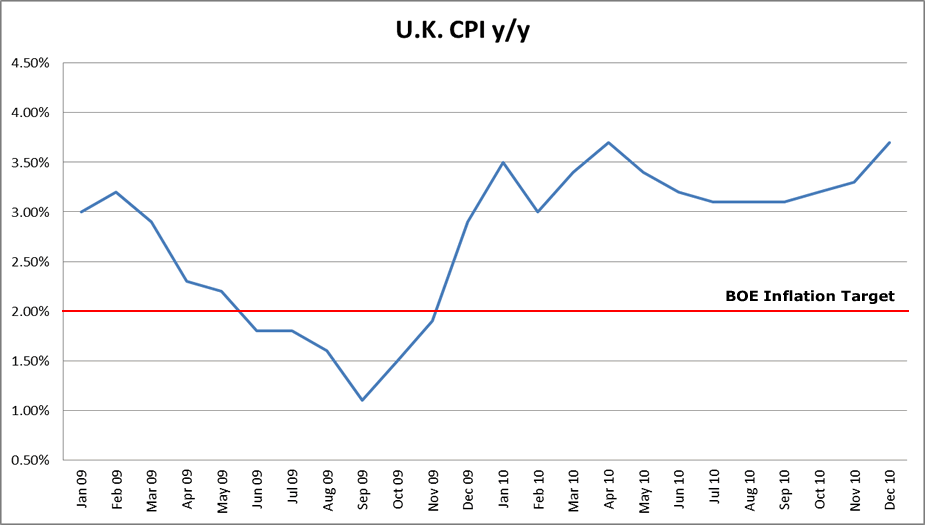 U.K. inflation rate