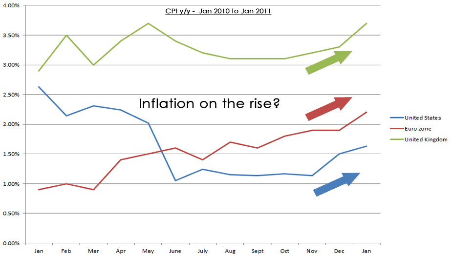 Year-on-year Inflation Figures