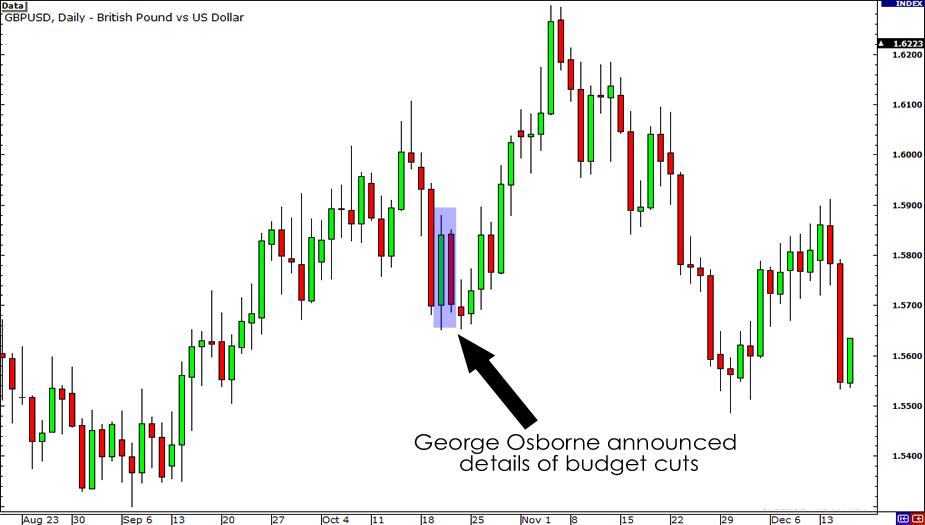 GBP/USD budget cuts