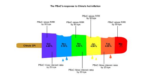PBoC Inflation Timeline