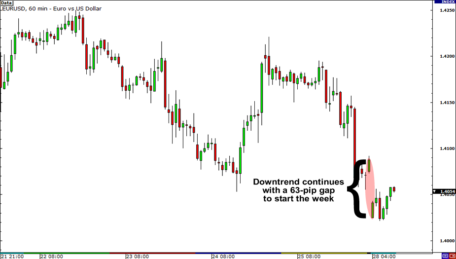 EUR/USD 1-hour chart showing gap down
