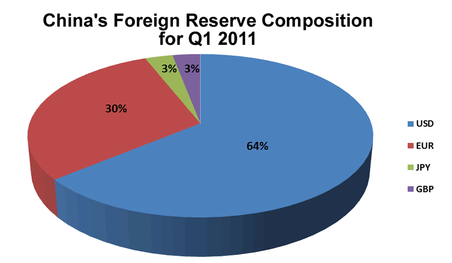 China's FX Reserves Composition Pie Chart
