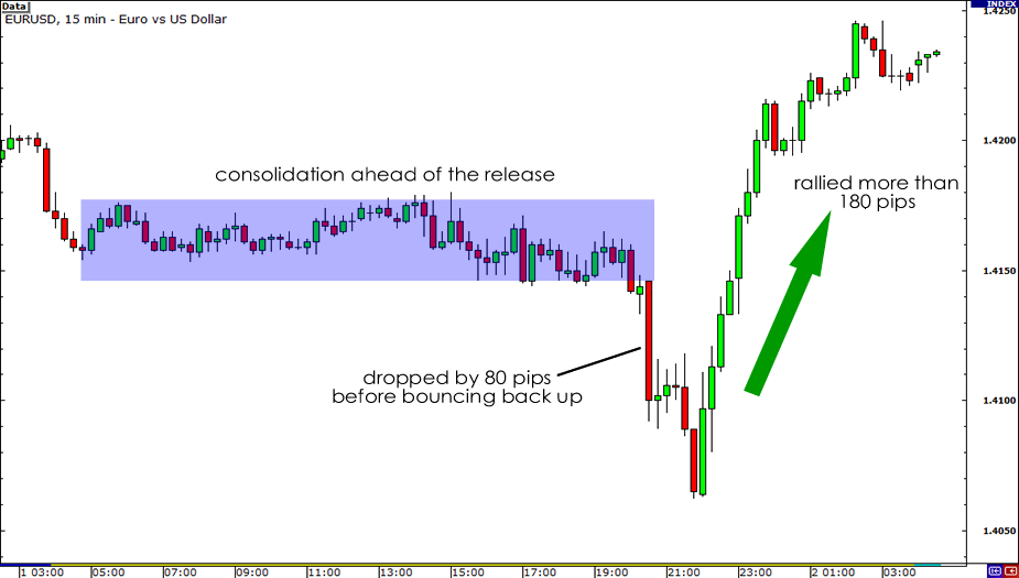 EUR/USD 15-minute chart