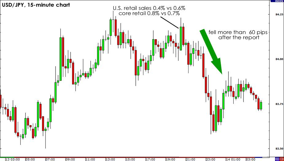 USD/JPY 15-minute Chart