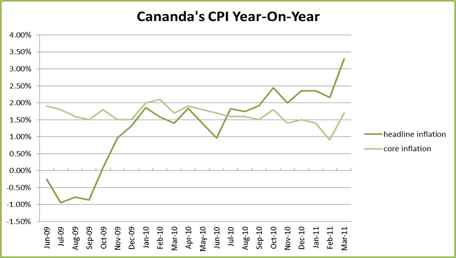 Canadian CPI year-on-year