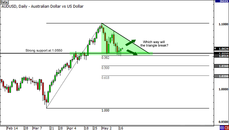 Descending Triangle on AUD/USD Daily