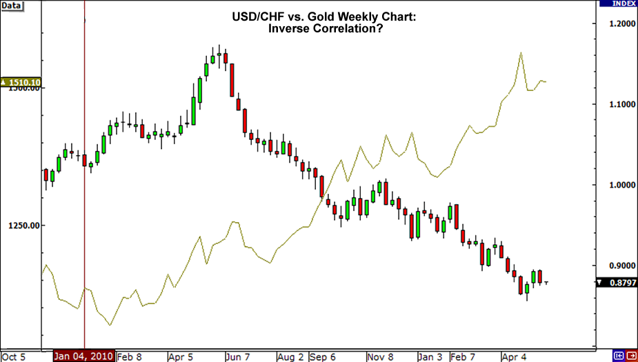 USD/CHF vs Gold
