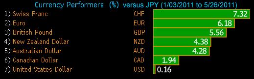 Performance vs JPY
