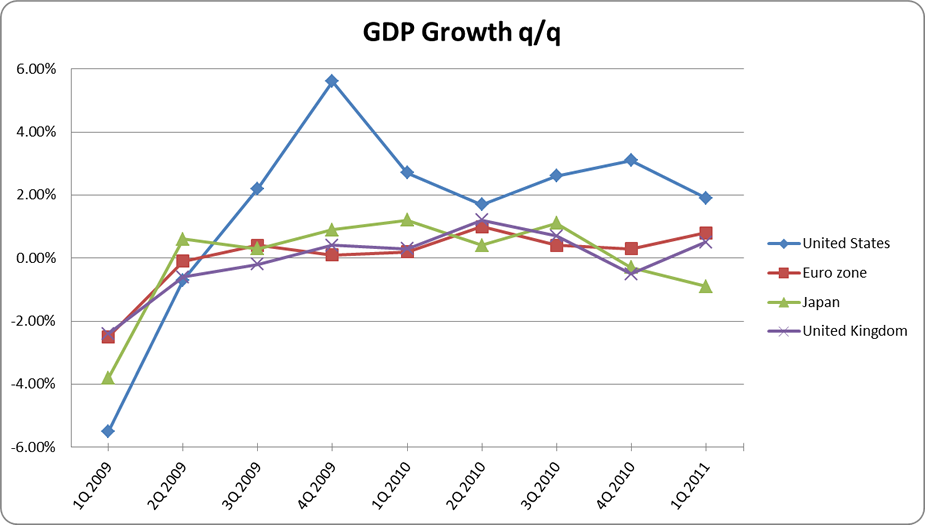 GDP Growth of Major Economies