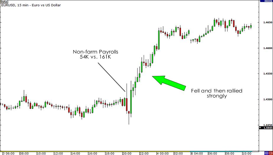 EUR/USD June 3 Chart