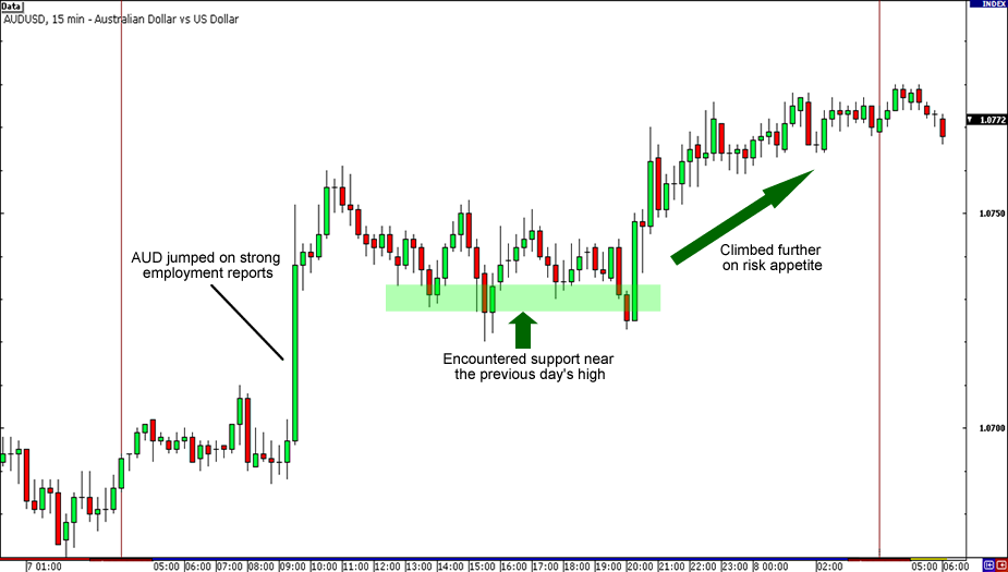 AUD/USD Employment Report Reaction