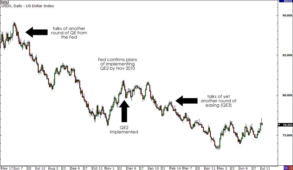EUR/USD May 6 Chart