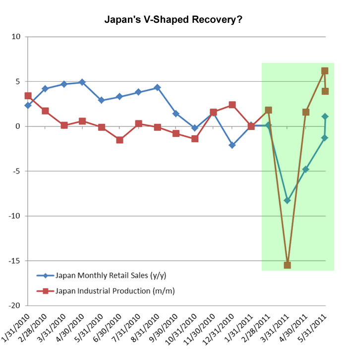 Japan Retail Sales and Industrial Production Recovery