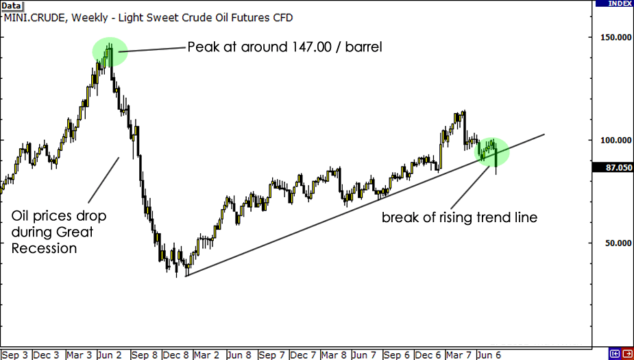 WTI Crude Oil Weekly Chart