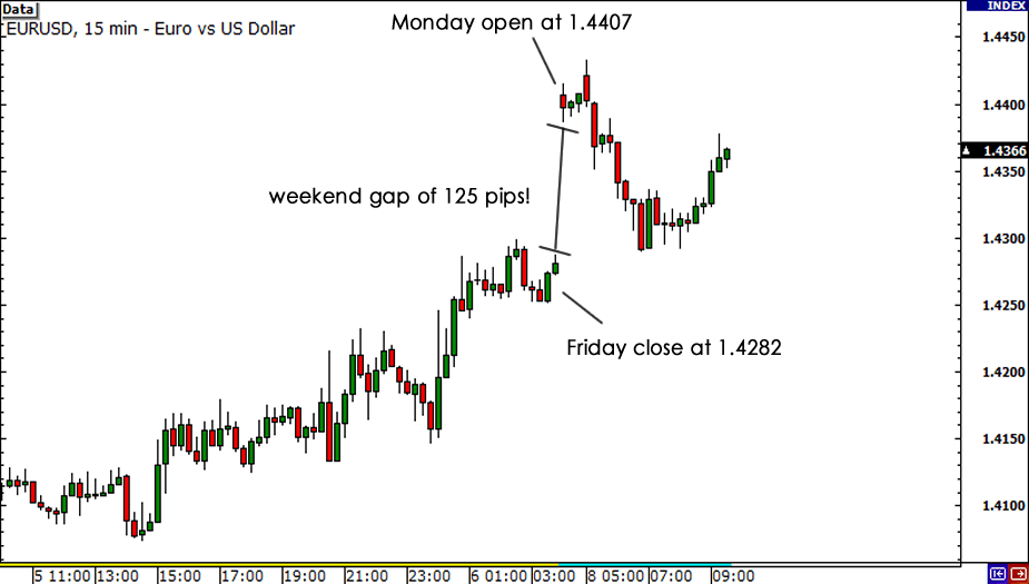 EUR/USD Weekend Gap