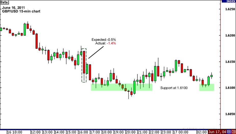 GBP/USD 15-min Chart June 16, 2011
