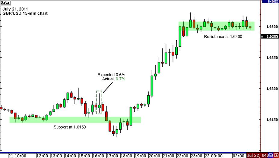 GBP/USD 15-min Chart June 21, 2011