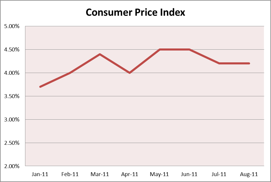 UK CPI January to August 2011