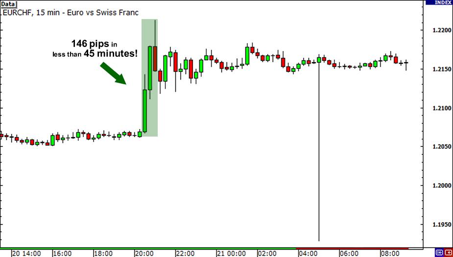 EUR/CHF 15-minute chart