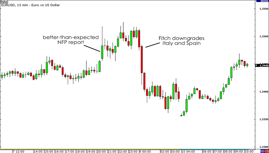 15-minute Chart of EUR/USD