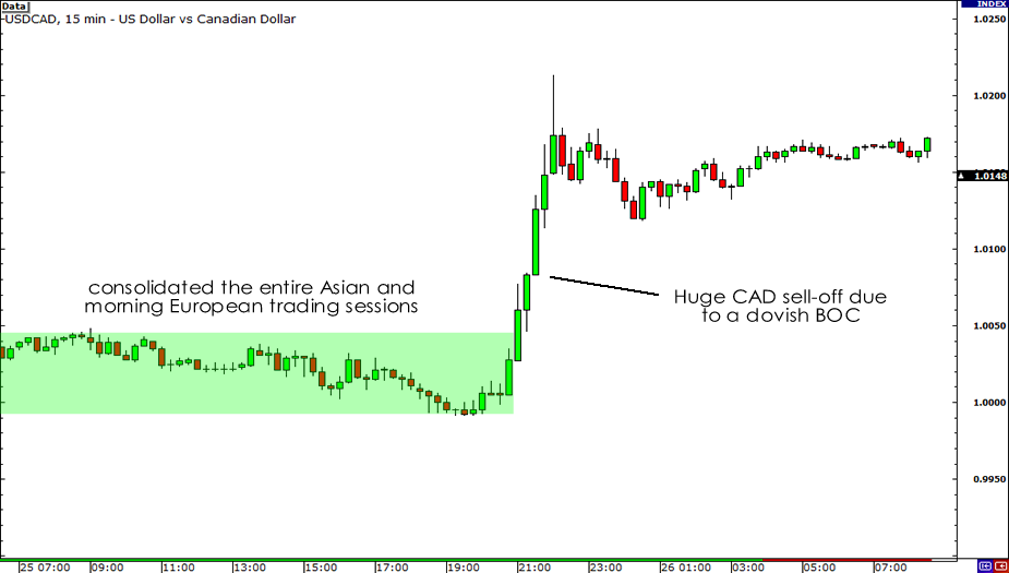 15-minute Chart of USD/CAD