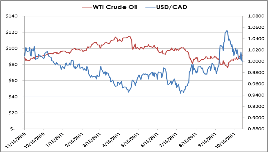 Chart Comparing Oil and USD/CAD