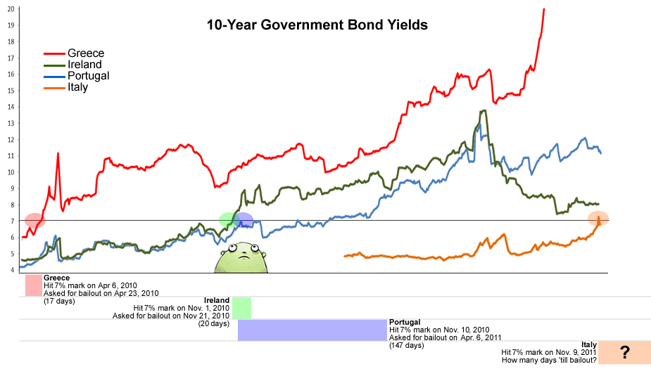 Euro Zone bond yields and bailouts