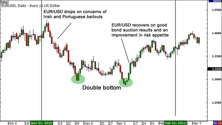 EUR/USD 2010
