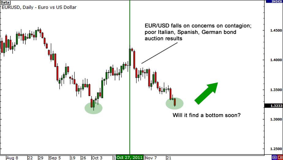 EUR/USD 2011