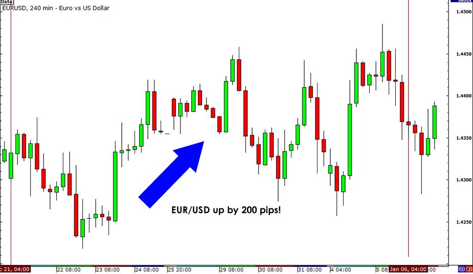 EUR/USD December 2010