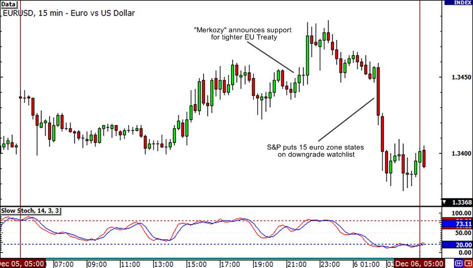 EUR/USD December 5, 2011