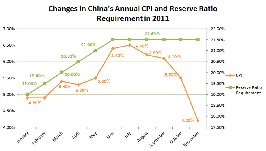 Change in China's Annual CPI and RRR