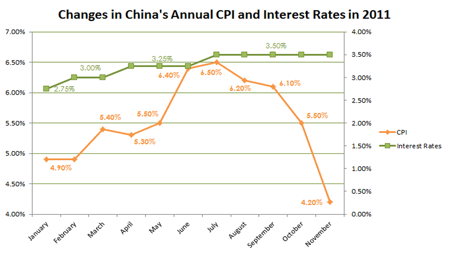 Change in China's Annual CPI and Interest Rates