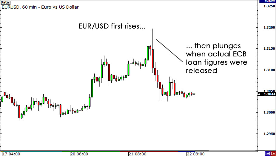 EUR/USD during ECB announcement