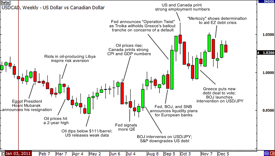 Canadian Dollar 2011 Review