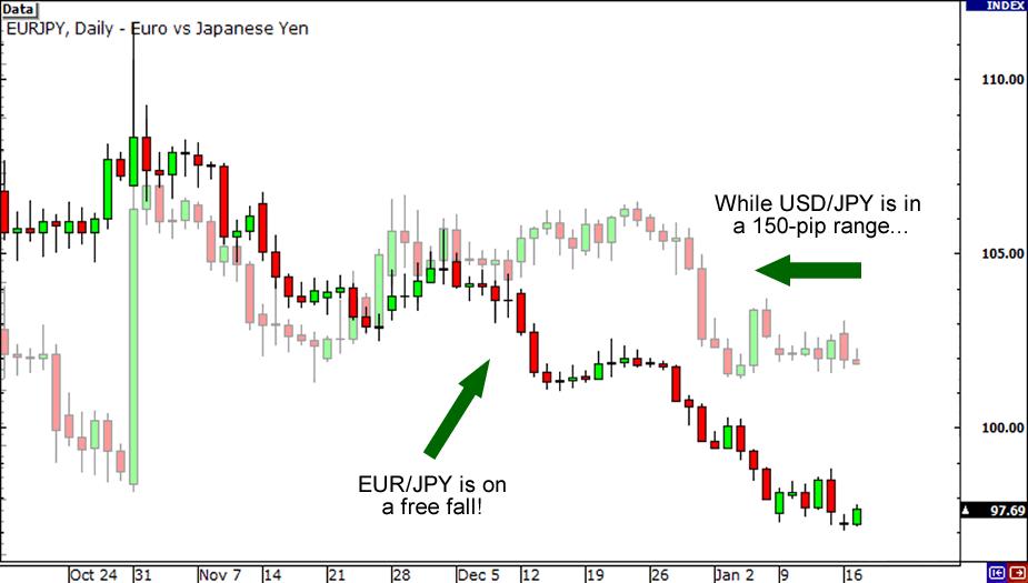 EUR/JPY vs. USD/JPY