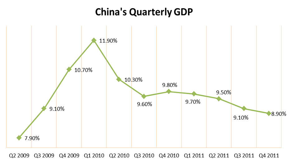 China's QUarterly GDP