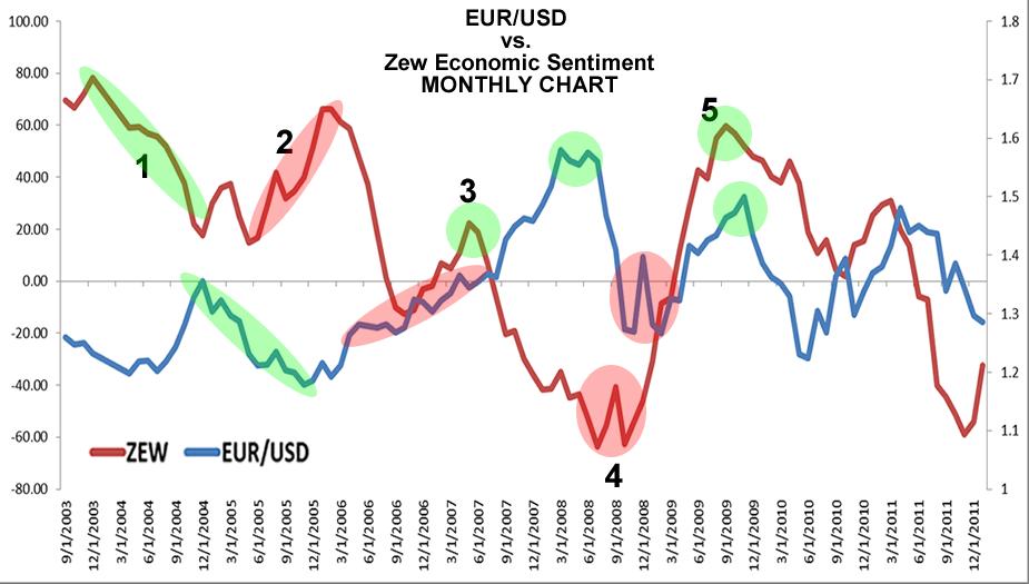 ZEW vs. EUR/JPY