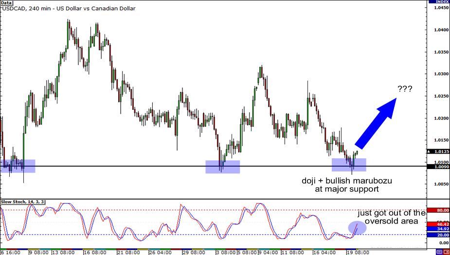 USD/CAD 4-Hour Short Setup