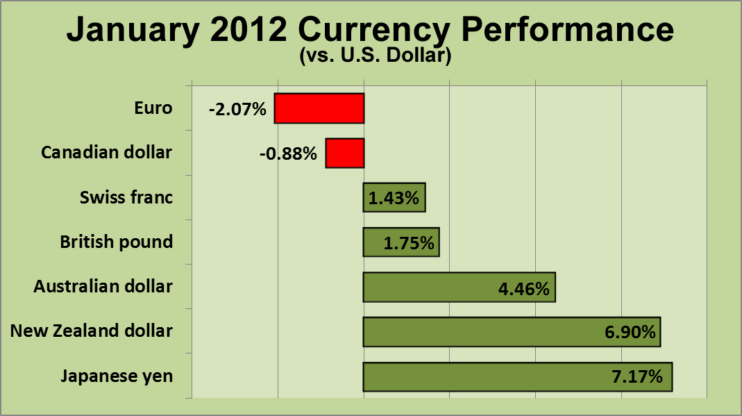 January 2012 Currency Performance