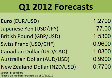 Q1 2012 Forex Forecasts
