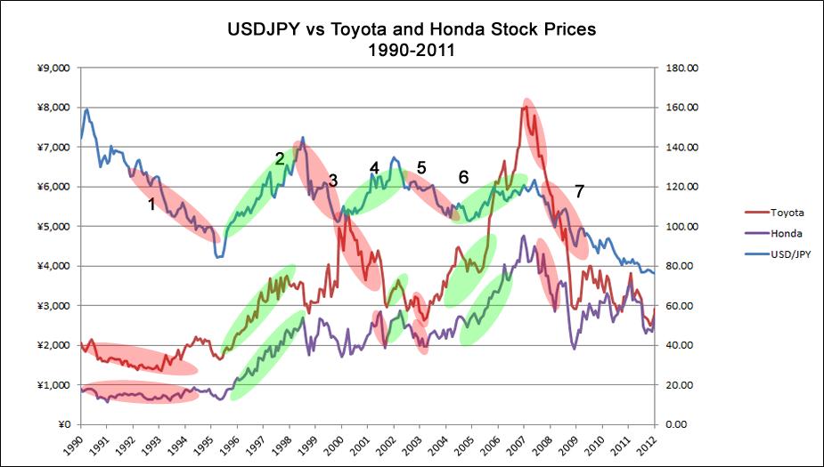 Toyota be stock